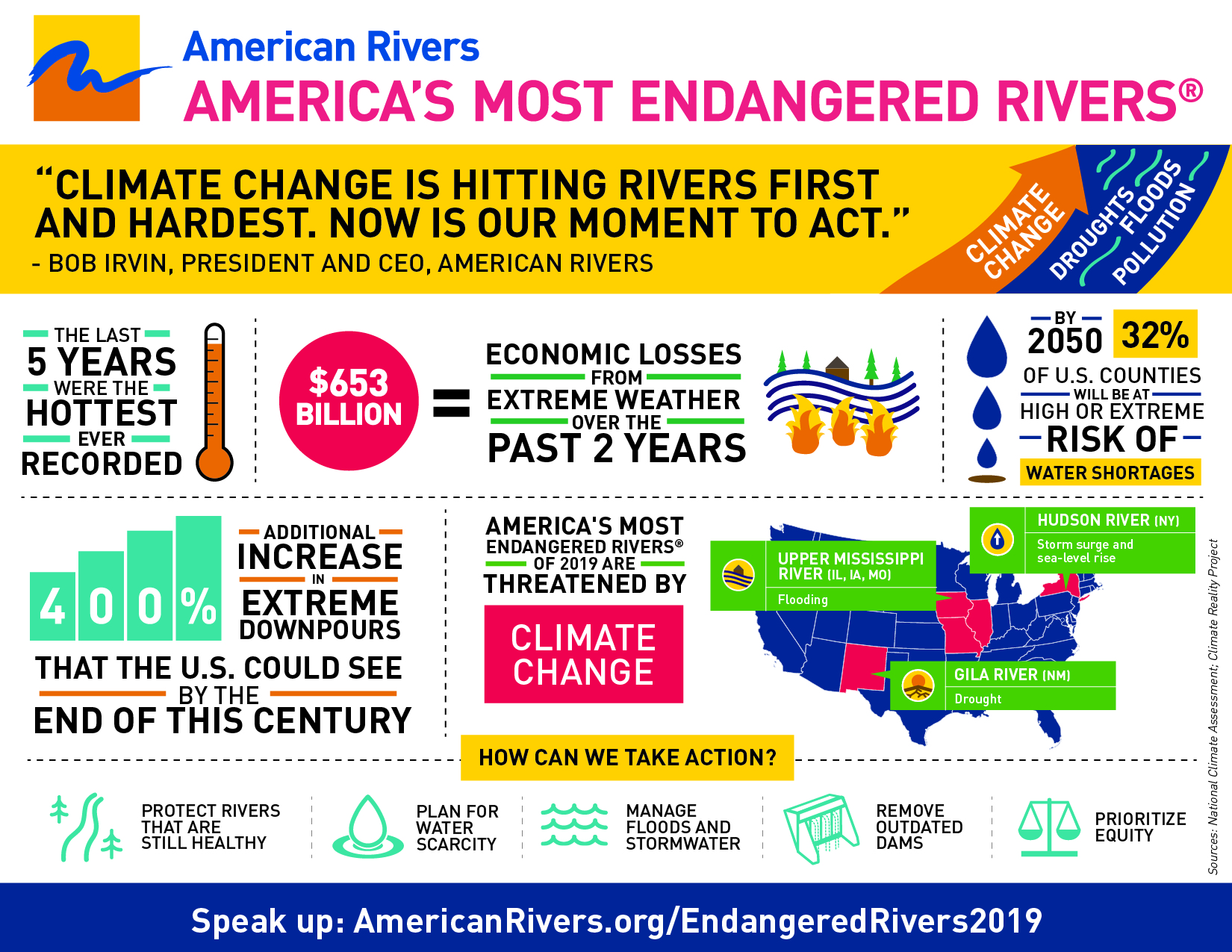 2019 Most Endangered Rivers Infographic